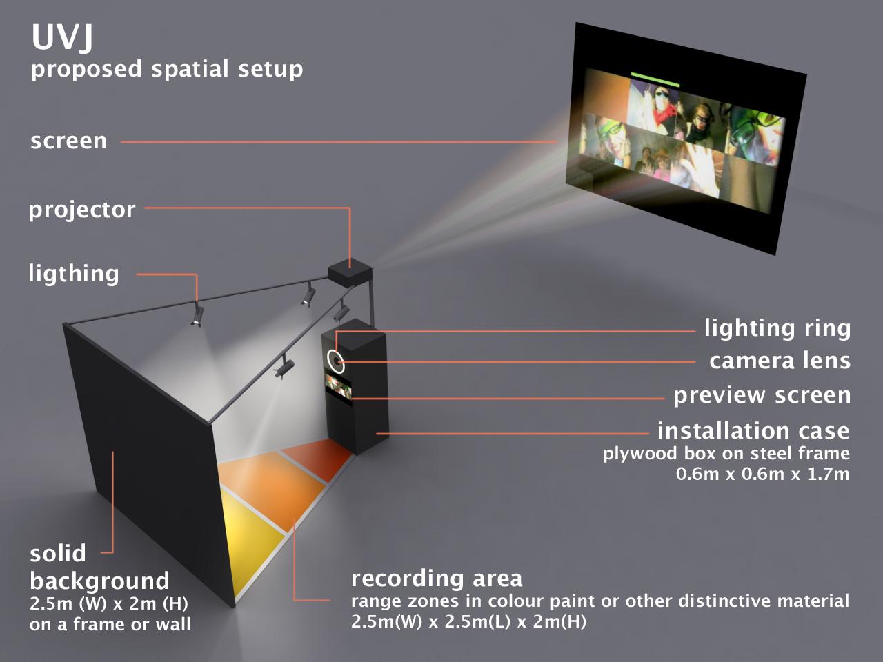 UVJ spatial setup